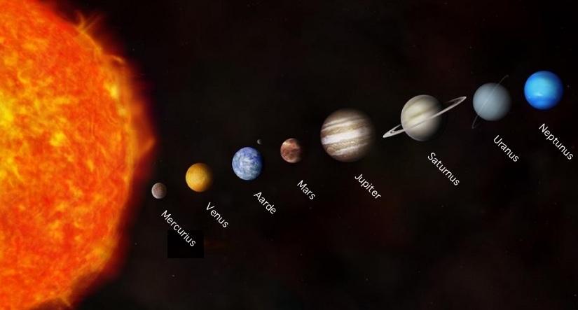 De planeten in het zonnestelsel (niet op schaal)